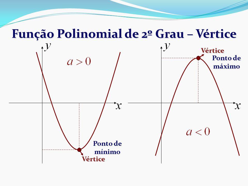 Função Polinomial de 2º Grau – Vértice Vértice Ponto de máximo Vértice Ponto de mínimo
