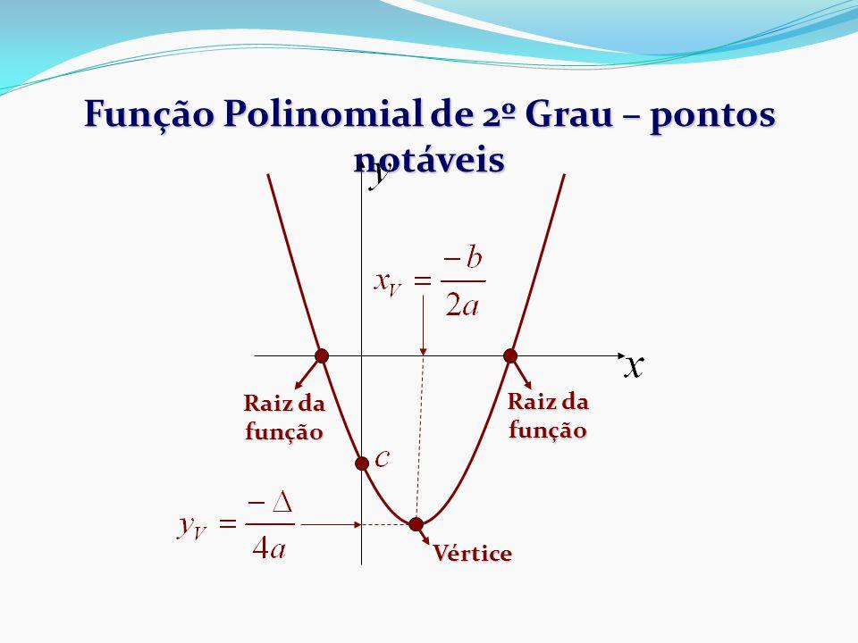 Função Polinomial de 2º Grau – pontos notáveis Raiz da função Vértice