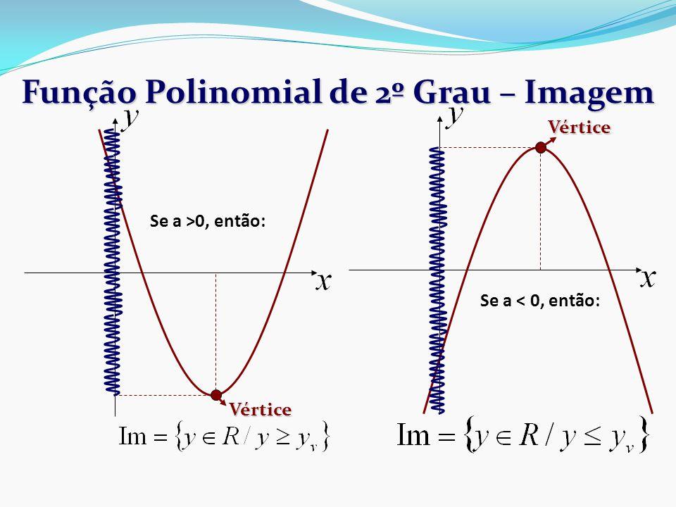 Função Polinomial de 2º Grau – Imagem Vértice Vértice Se a >0, então: Se a < 0, então: