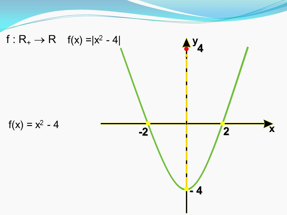 x y-2 2 - 4 f(x) =|x 2 - 4| f : R +  R f(x) = x 2 - 4 4