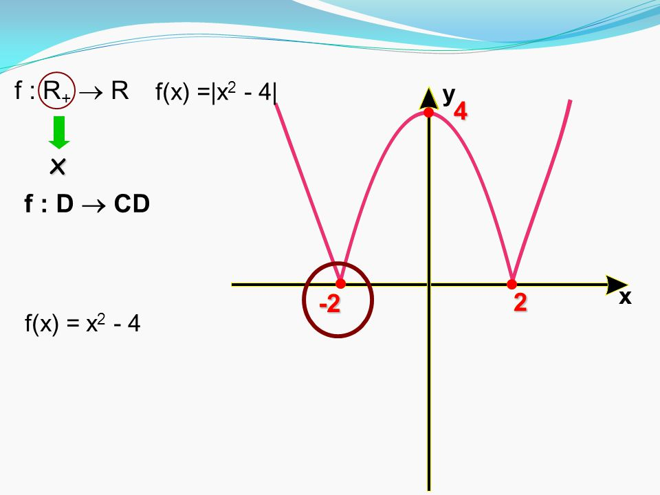 x y-2 2 -2 2 4 f(x) =|x 2 - 4| f : R +  R f(x) = x 2 - 4 f : D  CD x