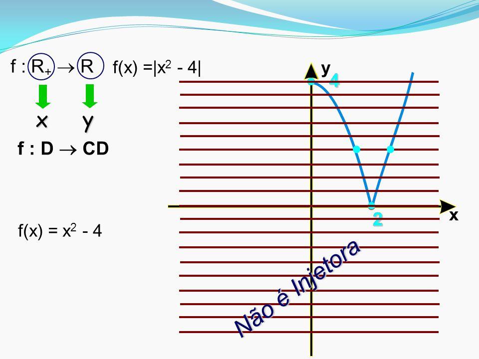 x y22 4 2 4 f(x) =|x 2 - 4| f : R +  R f(x) = x 2 - 4 x y Não é Injetora