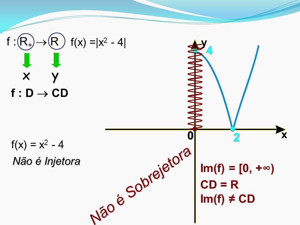 x y22 4 2 4 0 Im(f) = [0, +∞) CD = R Não é Sobrejetora Im(f) ≠ CD f : D  CD f(x) =|x 2 - 4| f : R +  R f(x) = x 2 - 4 x y