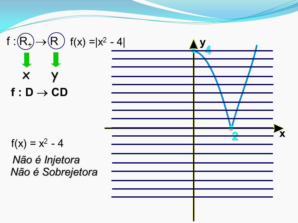 x y22 4 2 4 Não é Injetora f : D  CD f(x) =|x 2 - 4| f : R +  R f(x) = x 2 - 4 x y Não é Sobrejetora