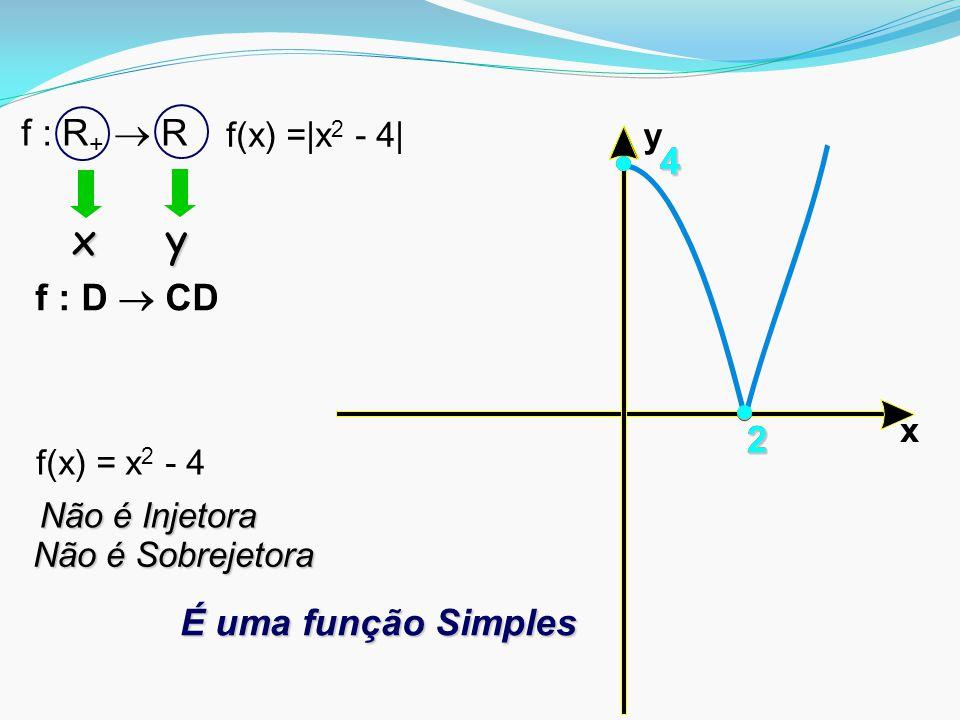 x y22 4 2 4 É uma função Simples Não é Injetora f : D  CD f(x) =|x 2 - 4| f : R +  R f(x) = x 2 - 4 x y Não é Sobrejetora