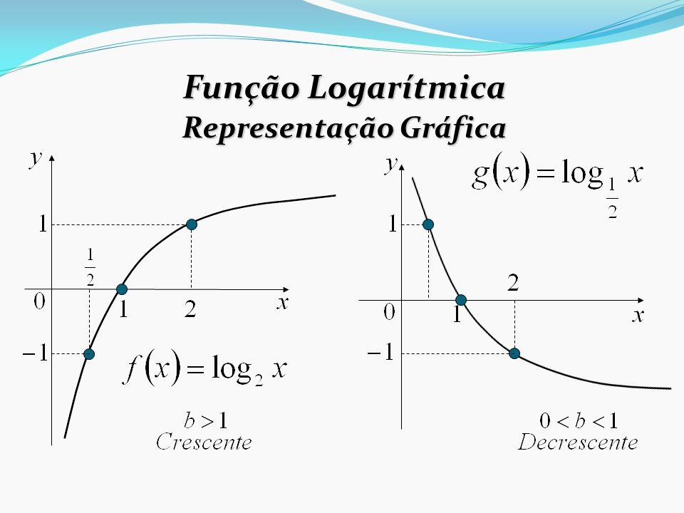 Representação Gráfica Função Logarítmica