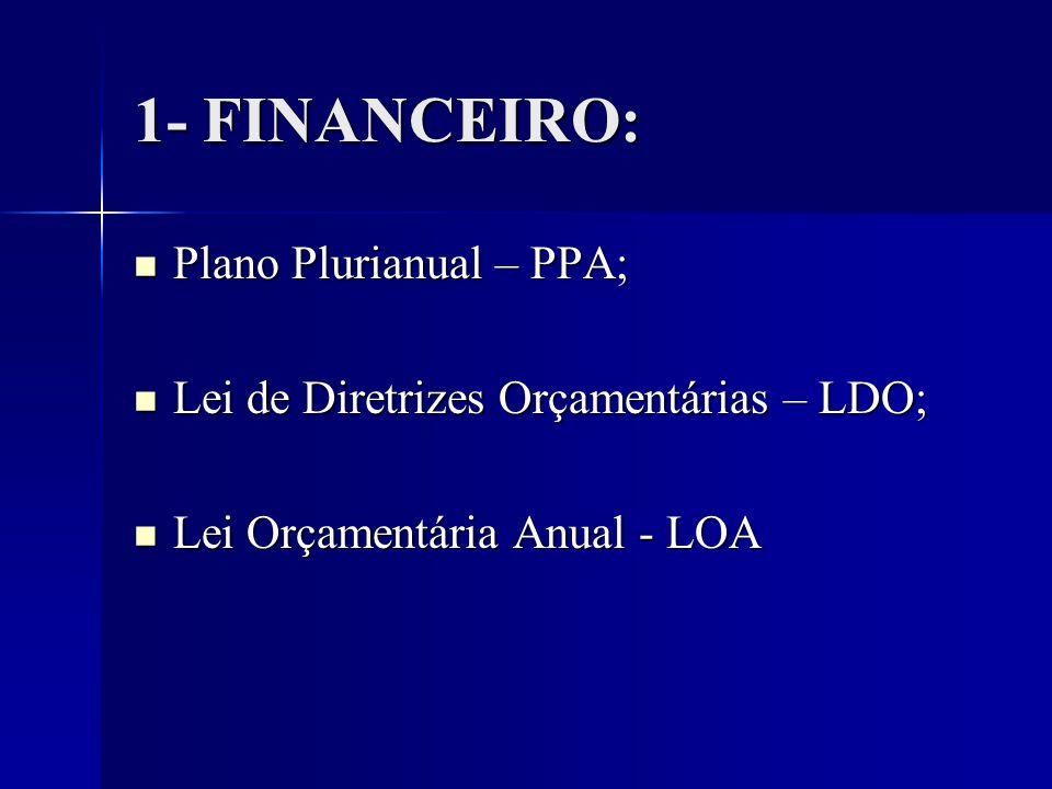 1- FINANCEIRO: Plano Plurianual – PPA; Plano Plurianual – PPA; Lei de Diretrizes Orçamentárias – LDO; Lei de Diretrizes Orçamentárias – LDO; Lei Orçamentária Anual - LOA Lei Orçamentária Anual - LOA