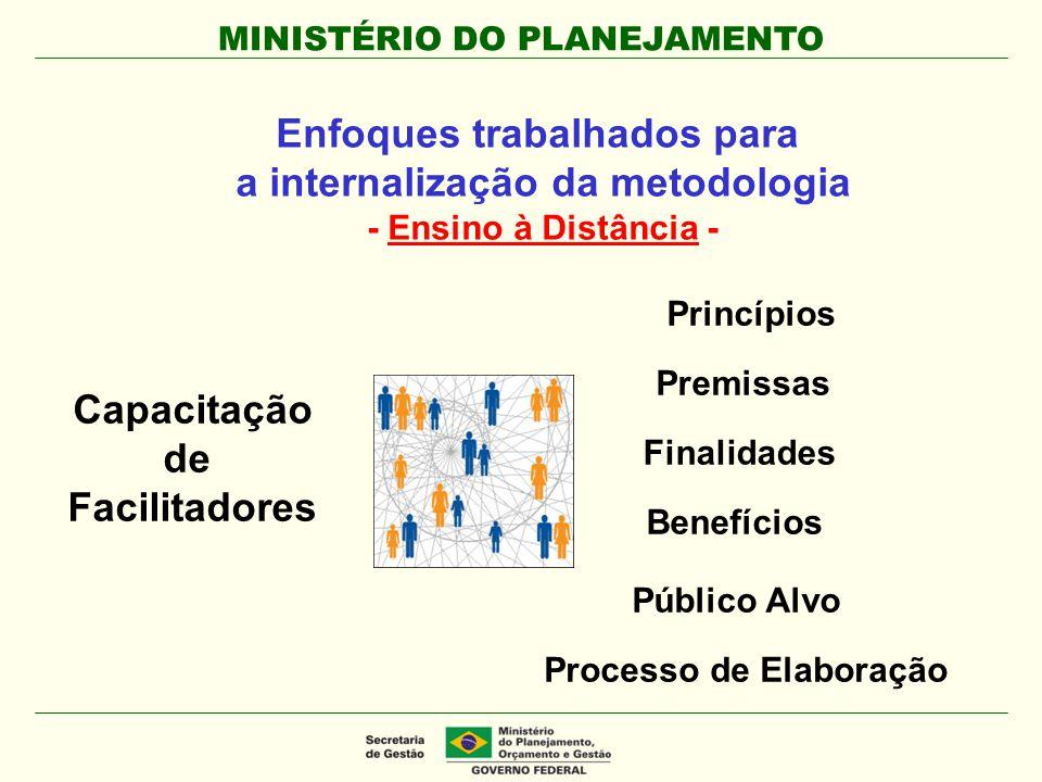 MINISTÉRIO DO PLANEJAMENTO Capacitação de Facilitadores Princípios Premissas Finalidades Benefícios Público Alvo Processo de Elaboração Enfoques traba