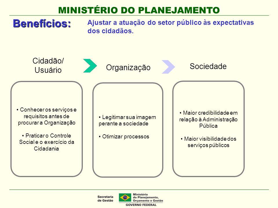 MINISTÉRIO DO PLANEJAMENTO Benefícios: Conhecer os serviços e requisitos antes de procurar a Organização Praticar o Controle Social e o exercício da C