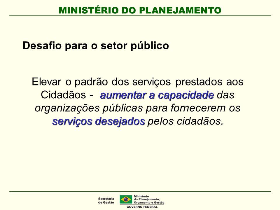 MINISTÉRIO DO PLANEJAMENTO Contextualização Carta de Brasília – maio/08: Expressa as principais preocupações e diretrizes que devem orientar as estratégias e as ações para modernizar a gestão pública.