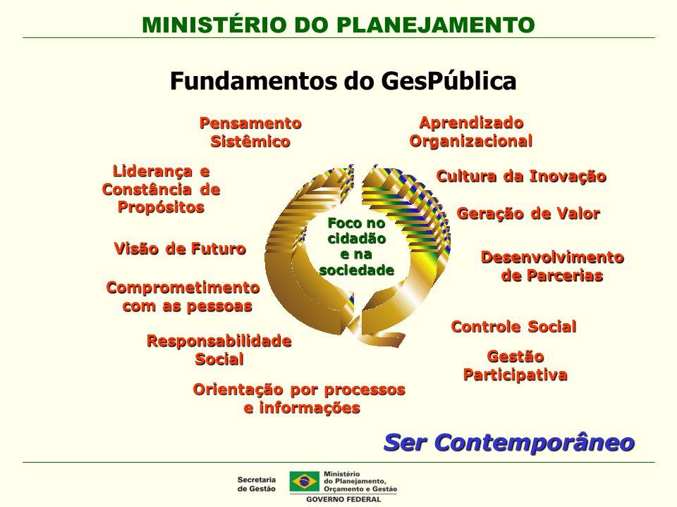 MINISTÉRIO DO PLANEJAMENTO PensamentoSistêmico Ser Contemporâneo Cultura da Inovação Comprometimento com as pessoas Foco no cidadão e na sociedade Ges