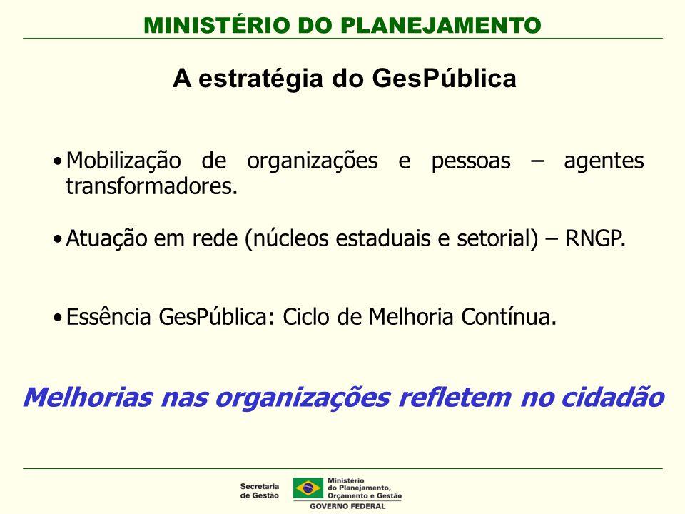 MINISTÉRIO DO PLANEJAMENTO A estratégia do GesPública Mobilização de organizações e pessoas – agentes transformadores. Atuação em rede (núcleos estadu