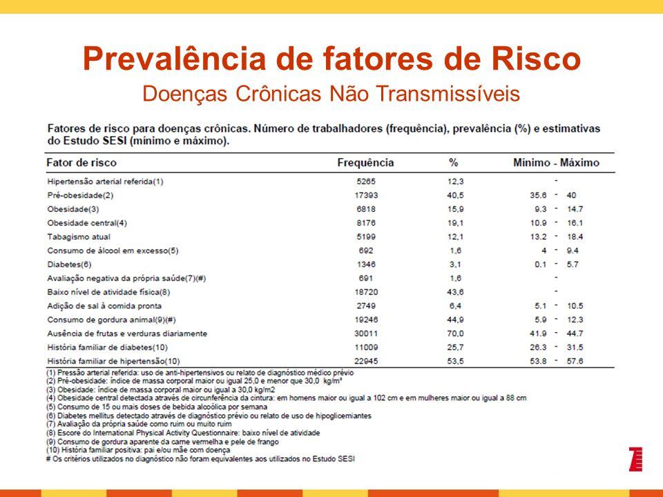 Prevalência de fatores de Risco Doenças Crônicas Não Transmissíveis
