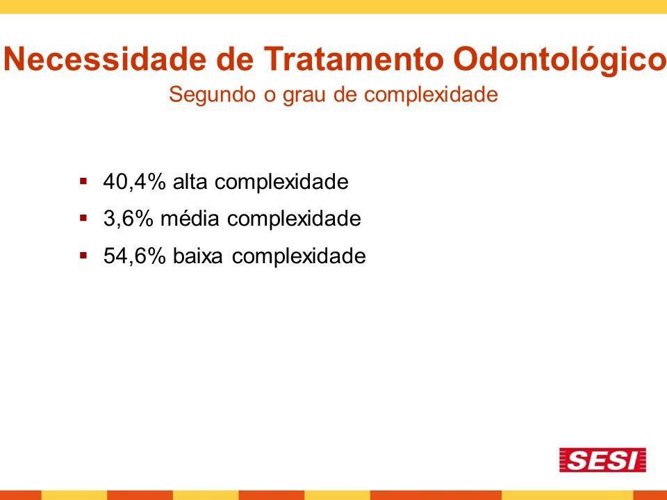 Necessidade de Tratamento Odontológico Segundo o grau de complexidade  40,4% alta complexidade  3,6% média complexidade  54,6% baixa complexidade
