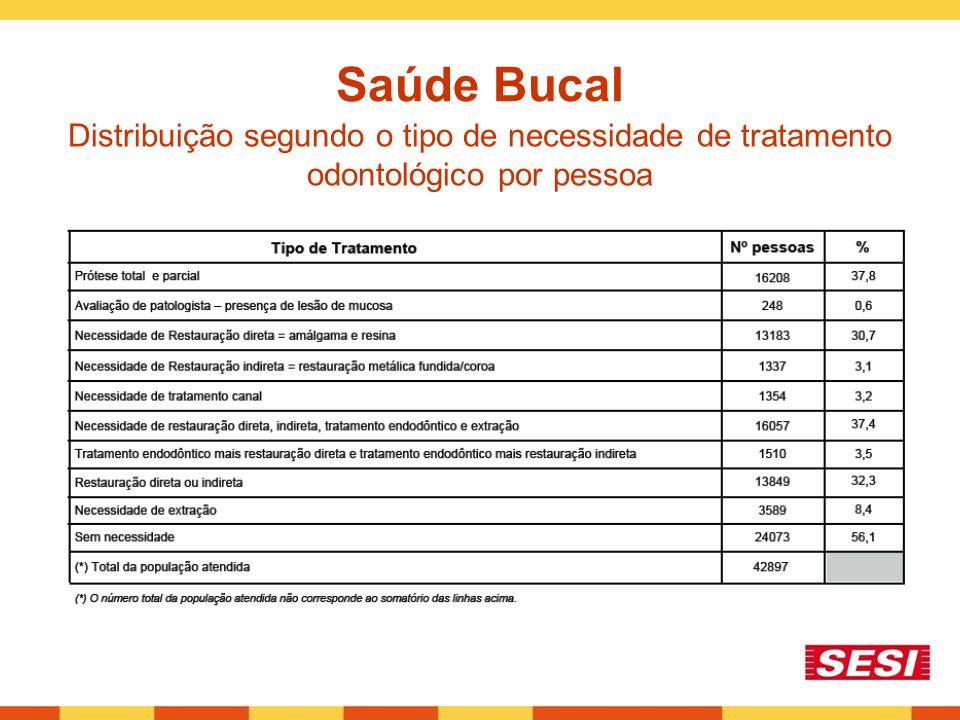 Saúde Bucal Distribuição segundo o tipo de necessidade de tratamento odontológico por pessoa