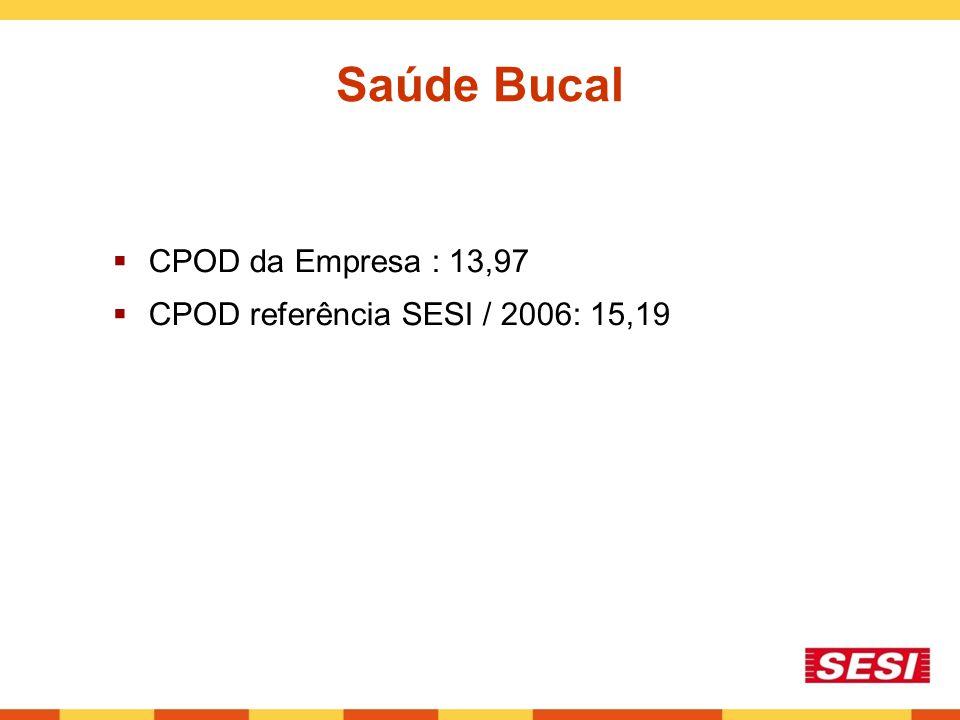 Saúde Bucal  CPOD da Empresa : 13,97  CPOD referência SESI / 2006: 15,19