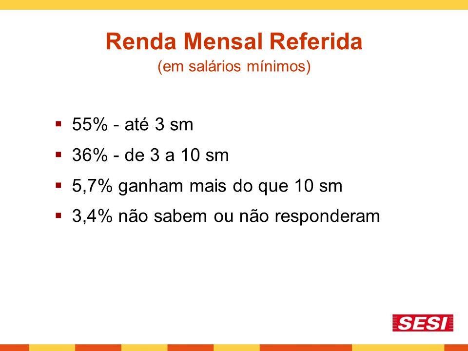 Renda Mensal Referida  55% - até 3 sm  36% - de 3 a 10 sm  5,7% ganham mais do que 10 sm  3,4% não sabem ou não responderam (em salários mínimos)