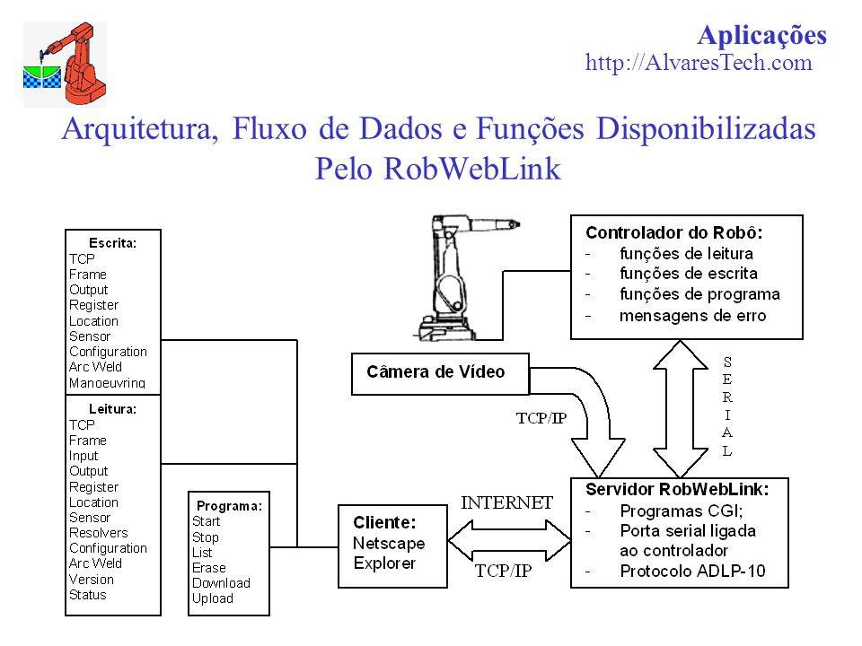 Arquitetura, Fluxo de Dados e Funções Disponibilizadas Pelo RobWebLink Aplicações http://AlvaresTech.com
