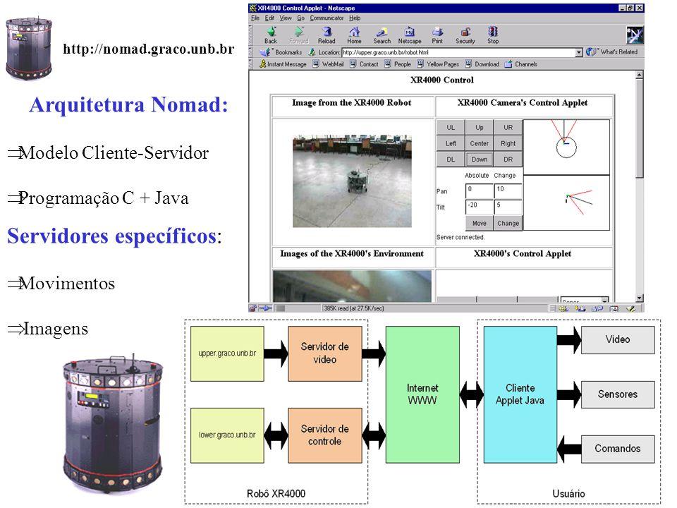 Arquitetura Nomad:  Modelo Cliente-Servidor  Programação C + Java Servidores específicos:  Movimentos  Imagens http://nomad.graco.unb.br