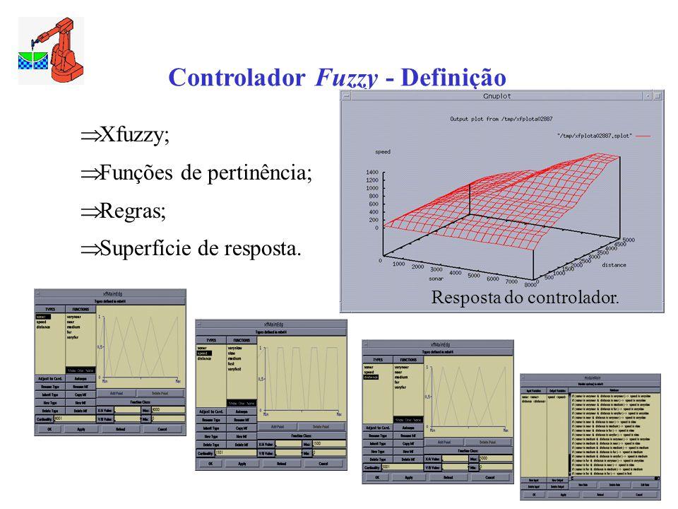 Controlador Fuzzy - Definição  Xfuzzy;  Funções de pertinência;  Regras;  Superfície de resposta. Resposta do controlador.