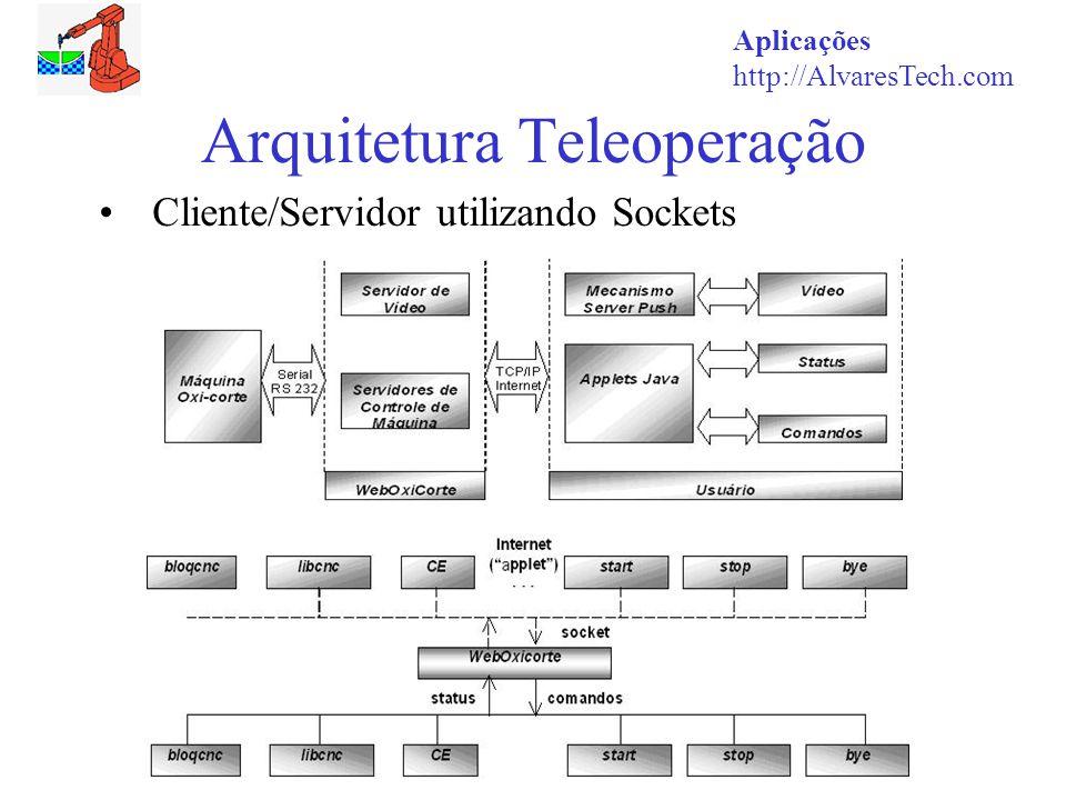 Aplicações http://AlvaresTech.com Arquitetura Teleoperação Cliente/Servidor utilizando Sockets