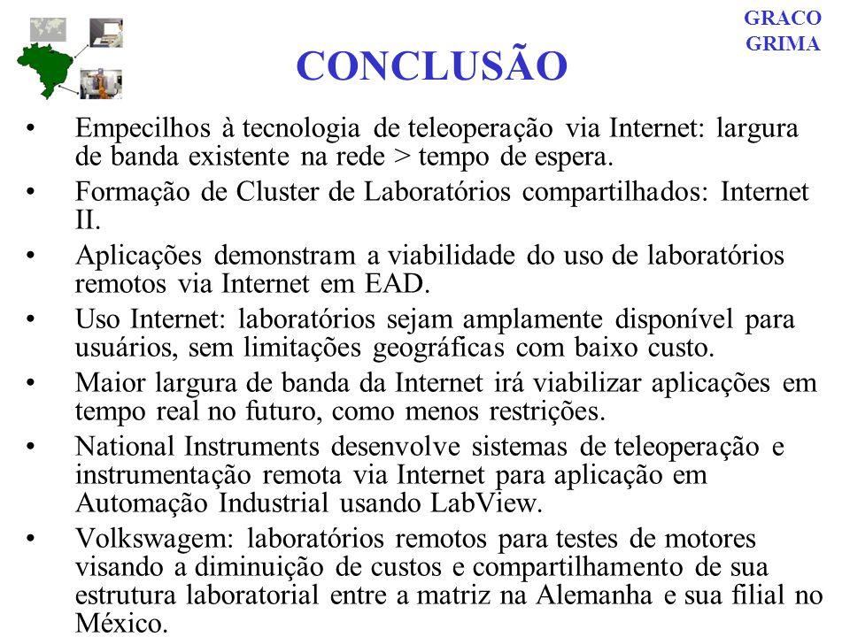 CONCLUSÃO Empecilhos à tecnologia de teleoperação via Internet: largura de banda existente na rede > tempo de espera. Formação de Cluster de Laboratór
