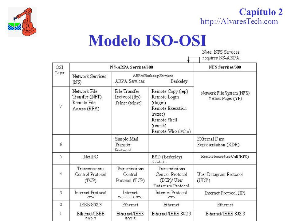 Capítulo 2 http://AlvaresTech.com Modelo ISO-OSI