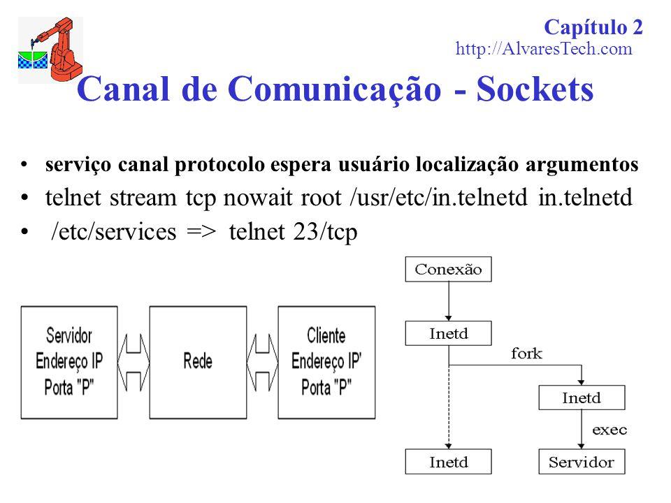 Capítulo 2 http://AlvaresTech.com Canal de Comunicação - Sockets serviço canal protocolo espera usuário localização argumentos telnet stream tcp nowai