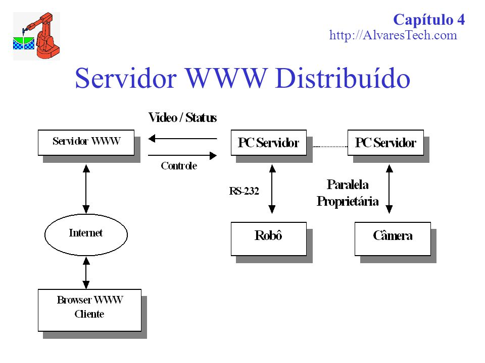 Servidor WWW Distribuído Capítulo 4 http://AlvaresTech.com