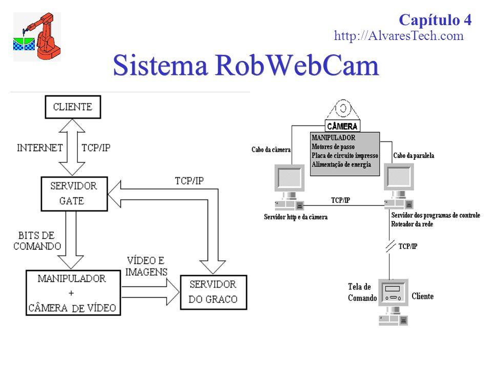 Sistema RobWebCam Capítulo 4 http://AlvaresTech.com