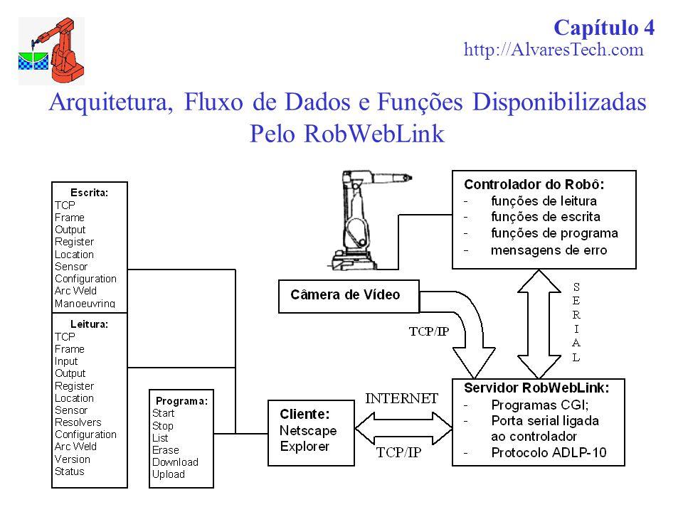 Arquitetura, Fluxo de Dados e Funções Disponibilizadas Pelo RobWebLink Capítulo 4 http://AlvaresTech.com