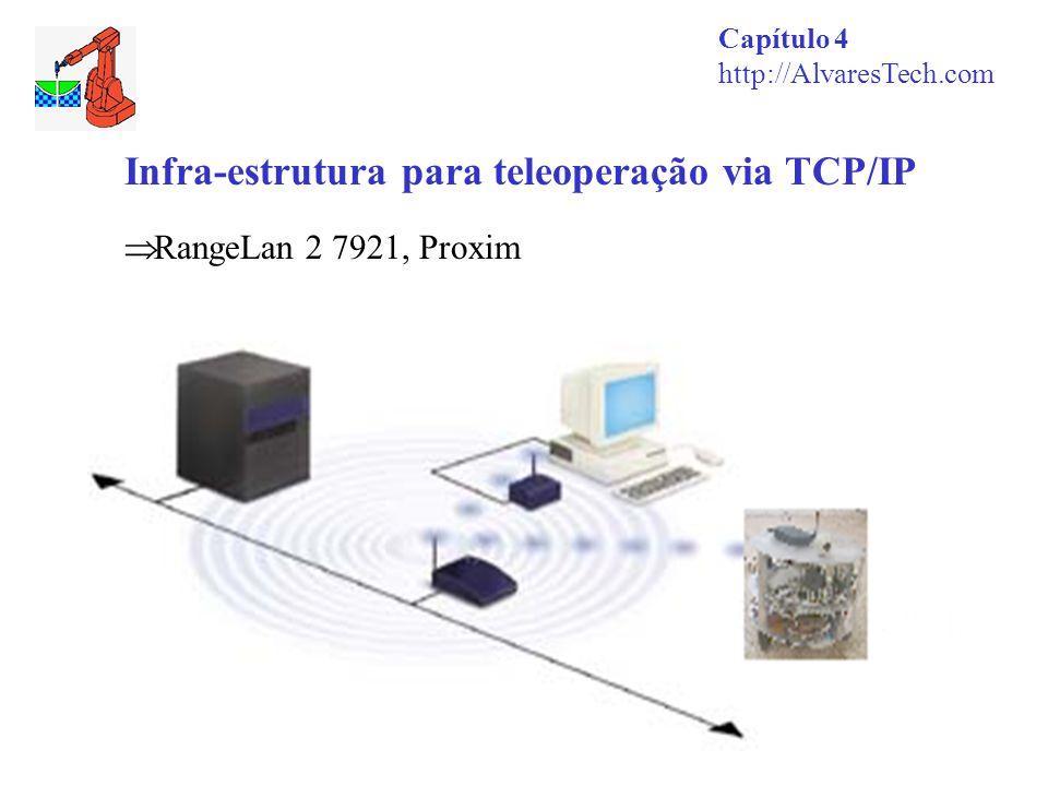 Infra-estrutura para teleoperação via TCP/IP Capítulo 4 http://AlvaresTech.com  RangeLan 2 7921, Proxim