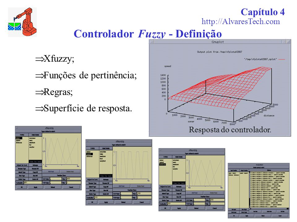 Controlador Fuzzy - Definição  Xfuzzy;  Funções de pertinência;  Regras;  Superfície de resposta. Resposta do controlador. Capítulo 4 http://Alvar