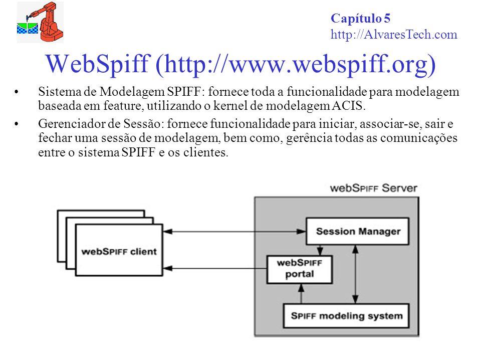 Capítulo 5 http://AlvaresTech.com WebSpiff (http://www.webspiff.org) Sistema de Modelagem SPIFF: fornece toda a funcionalidade para modelagem baseada