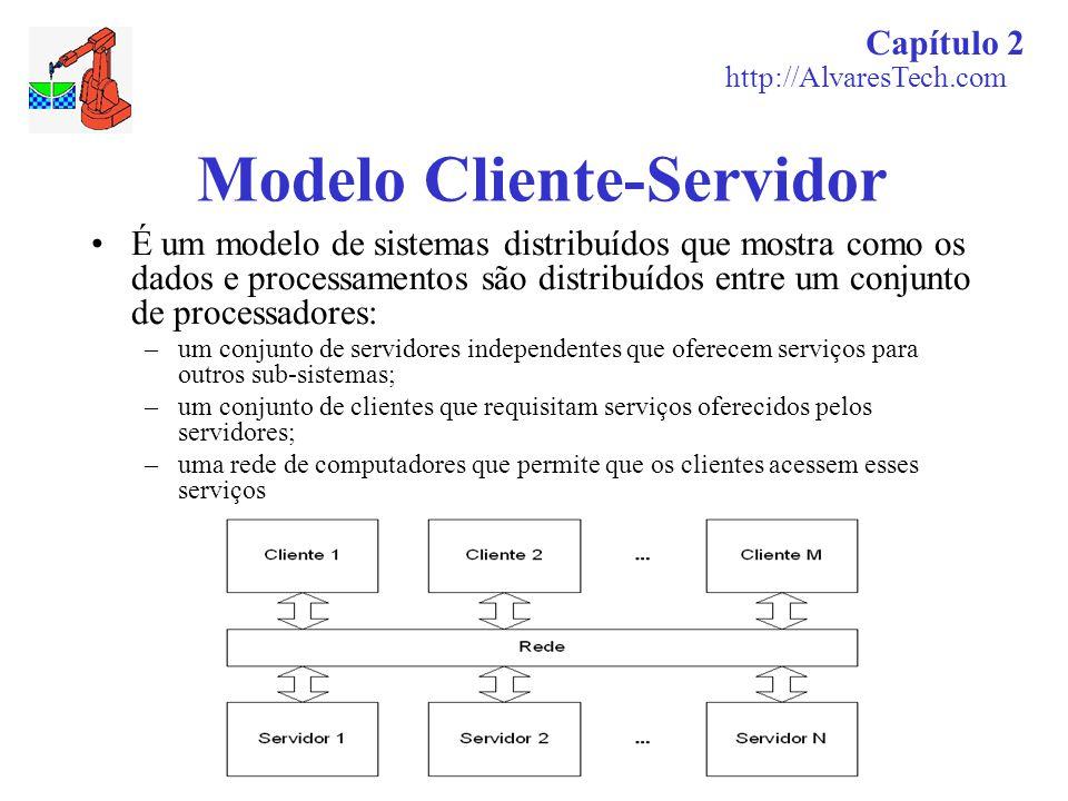 Capítulo 2 http://AlvaresTech.com Modelo Cliente-Servidor É um modelo de sistemas distribuídos que mostra como os dados e processamentos são distribuí