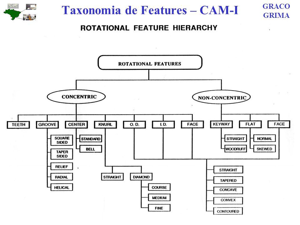 Taxonomia de Features – CAM-I GRACO GRIMA
