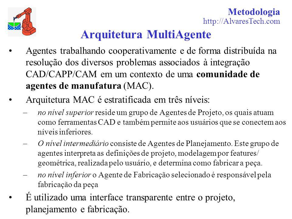 Metodologia http://AlvaresTech.com Arquitetura MultiAgente Agentes trabalhando cooperativamente e de forma distribuída na resolução dos diversos problemas associados à integração CAD/CAPP/CAM em um contexto de uma comunidade de agentes de manufatura (MAC).