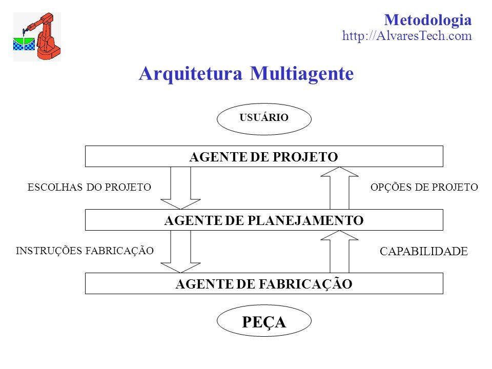 Metodologia http://AlvaresTech.com Arquitetura Multiagente AGENTE DE PROJETO AGENTE DE PLANEJAMENTO AGENTE DE FABRICAÇÃO PEÇA USUÁRIO ESCOLHAS DO PROJETO INSTRUÇÕES FABRICAÇÃO OPÇÕES DE PROJETO CAPABILIDADE