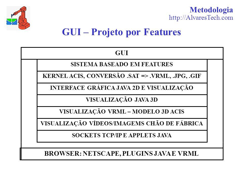 Metodologia http://AlvaresTech.com GUI – Projeto por Features GUI SISTEMA BASEADO EM FEATURES KERNEL ACIS, CONVERSÃO.SAT =>.VRML,.JPG,.GIF INTERFACE GRÁFICA JAVA 2D E VISUALIZAÇÃO VISUALIZAÇÃO JAVA 3D VISUALIZAÇÃO VRML – MODELO 3D ACIS VISUALIZAÇÃO VÍDEOS/IMAGEMS CHÃO DE FÁBRICA SOCKETS TCP/IP E APPLETS JAVA BROWSER: NETSCAPE, PLUGINS JAVA E VRML