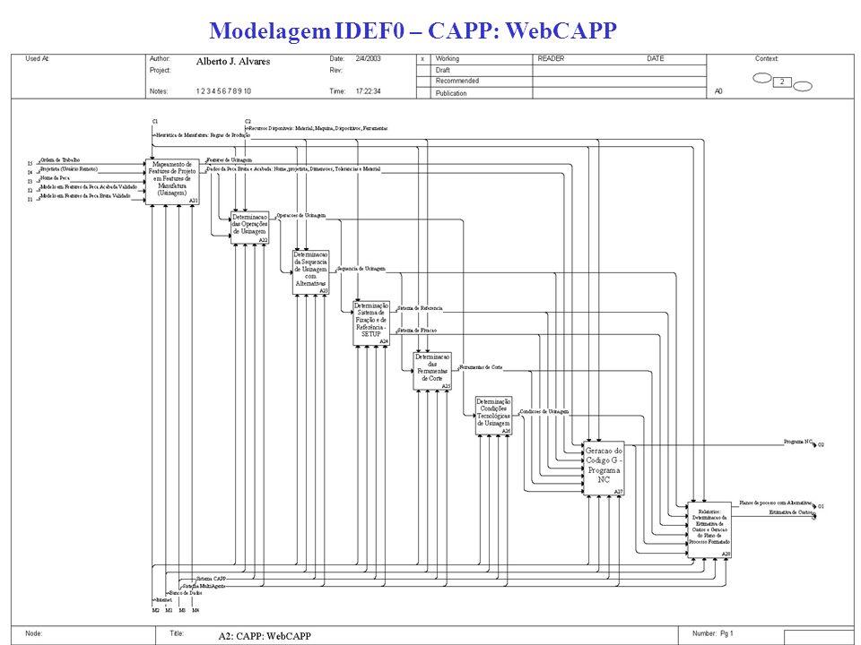 Modelagem IDEF0 – CAPP: WebCAPP