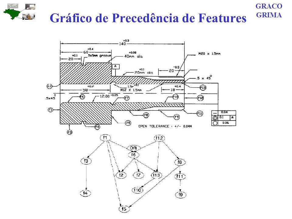 Gráfico de Precedência de Features GRACO GRIMA