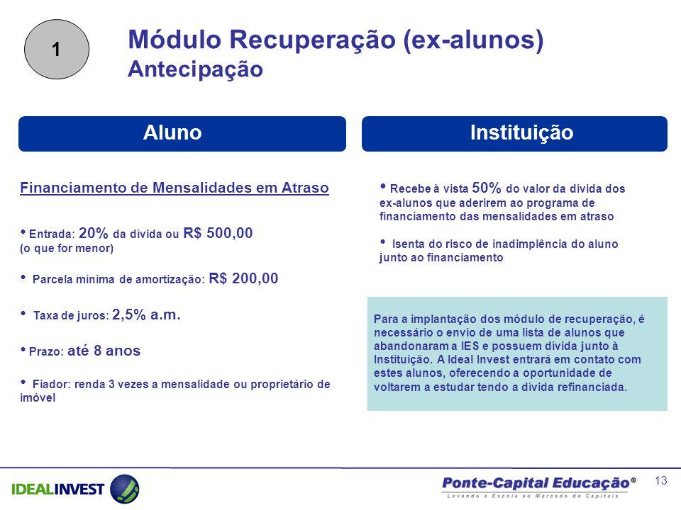 13 Módulo Recuperação (ex-alunos) Antecipação InstituiçãoAluno Financiamento de Mensalidades em Atraso Entrada: 20% da dívida ou R$ 500,00 (o que for