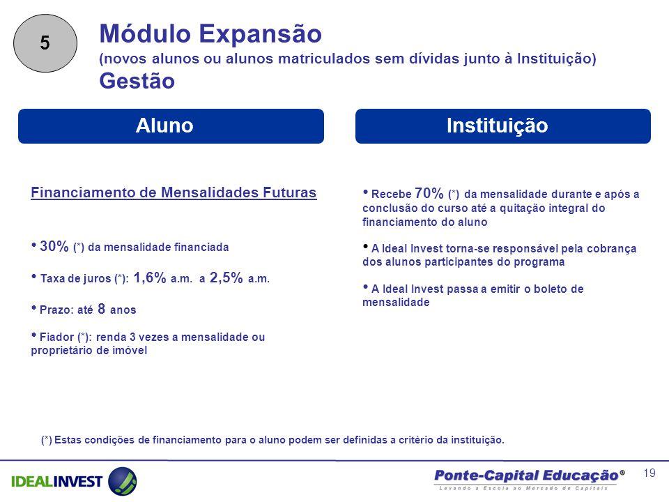 19 Módulo Expansão (novos alunos ou alunos matriculados sem dívidas junto à Instituição) Gestão InstituiçãoAluno Recebe 70% (*) da mensalidade durante