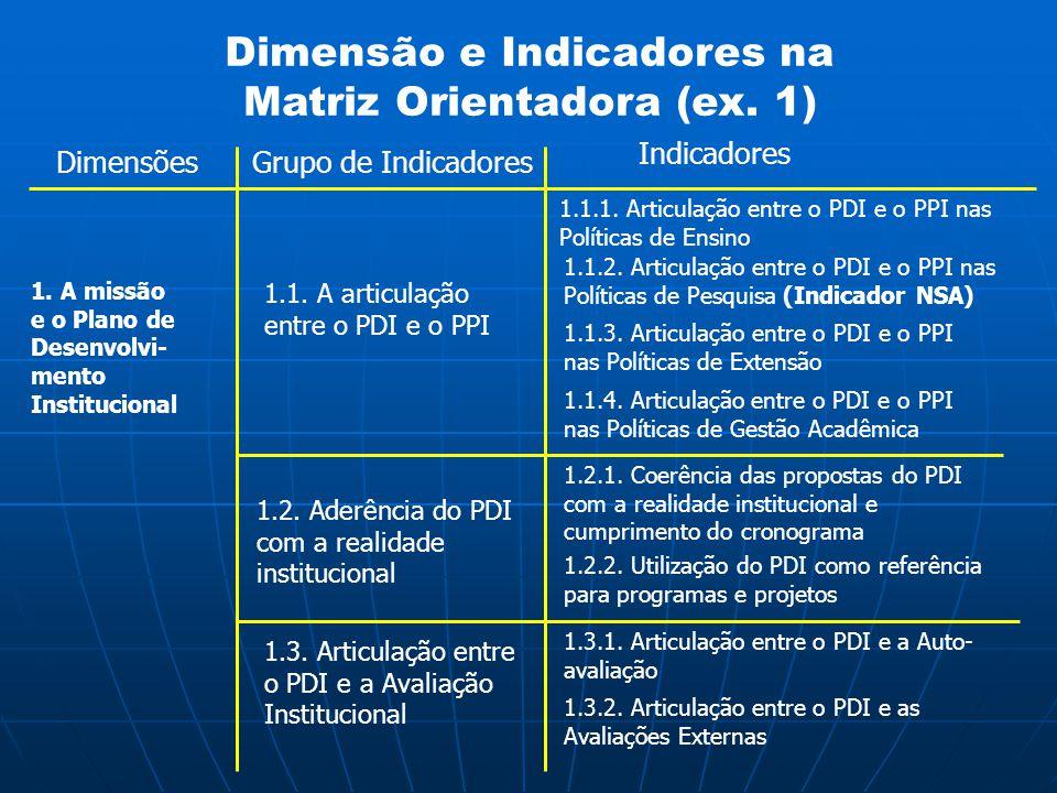 Dimensão e Indicadores na Matriz Orientadora (ex. 1) Grupo de Indicadores Indicadores 1.1. A articulação entre o PDI e o PPI 1.1.1. Articulação entre