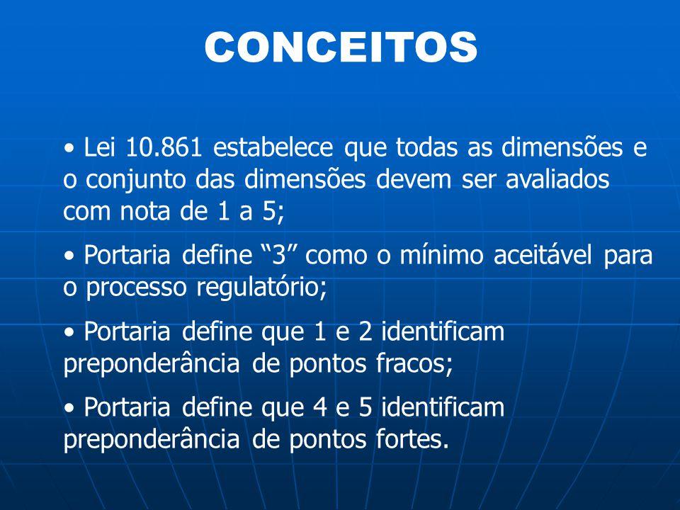 """CONCEITOS Lei 10.861 estabelece que todas as dimensões e o conjunto das dimensões devem ser avaliados com nota de 1 a 5; Portaria define """"3"""" como o mí"""