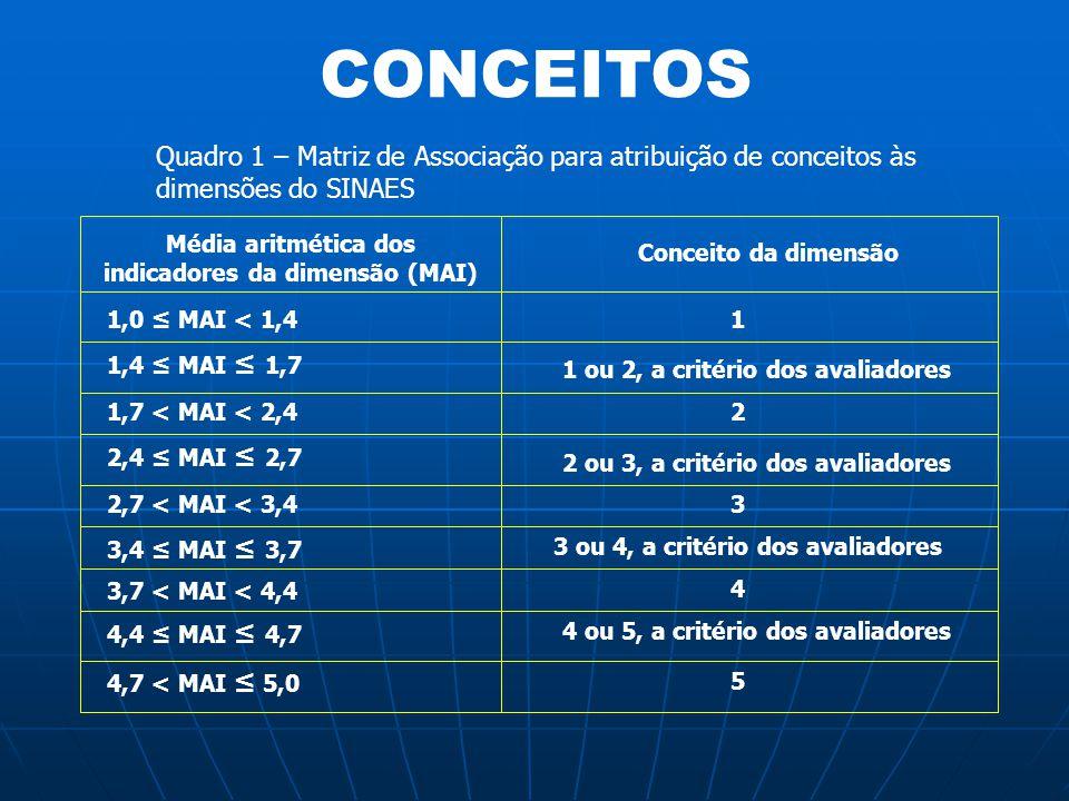 Quadro 1 – Matriz de Associação para atribuição de conceitos às dimensões do SINAES Média aritmética dos indicadores da dimensão (MAI) Conceito da dim