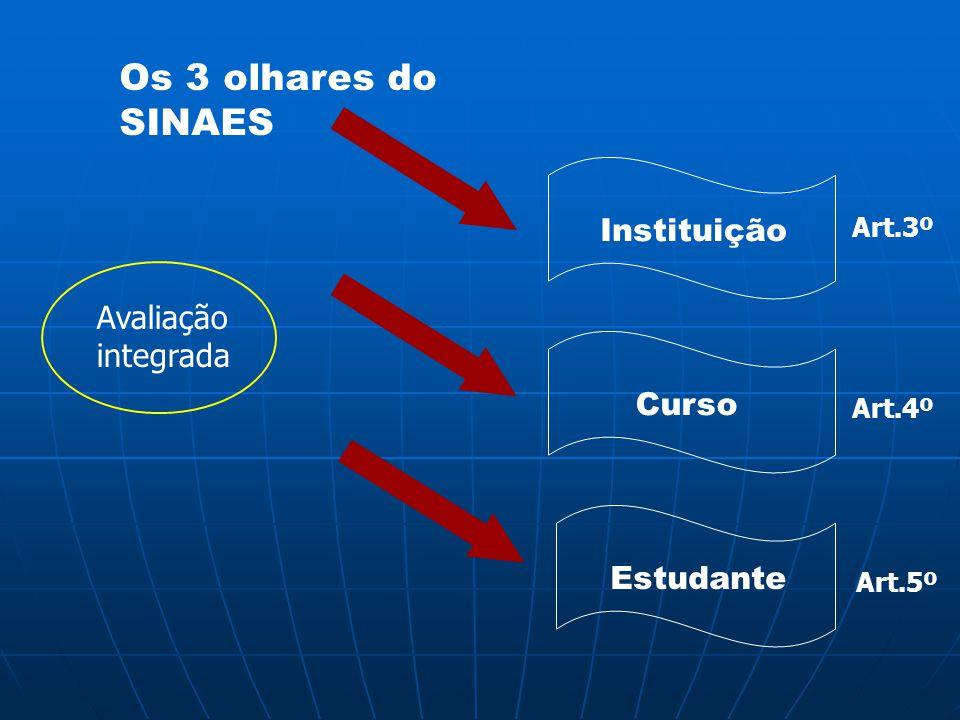 Os 3 olhares do SINAES Avaliação integrada Instituição Curso Estudante Art.3º Art.4º Art.5º
