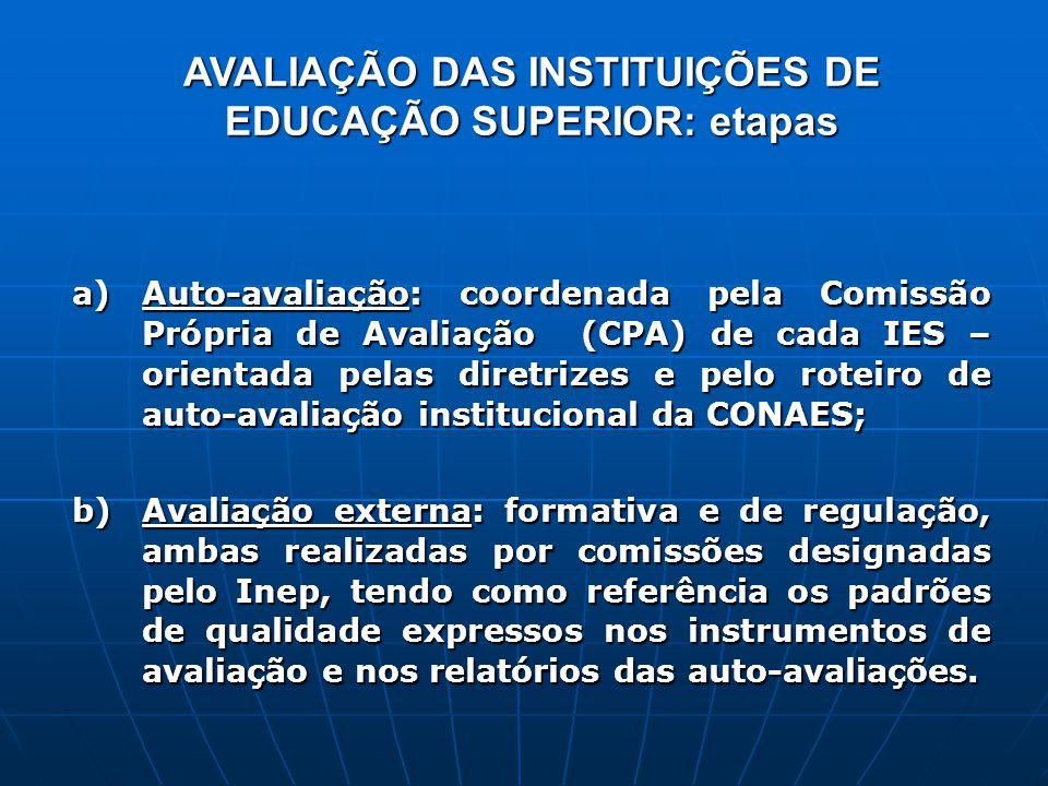 a) Auto-avaliação: coordenada pela Comissão Própria de Avaliação (CPA) de cada IES – orientada pelas diretrizes e pelo roteiro de auto-avaliação insti