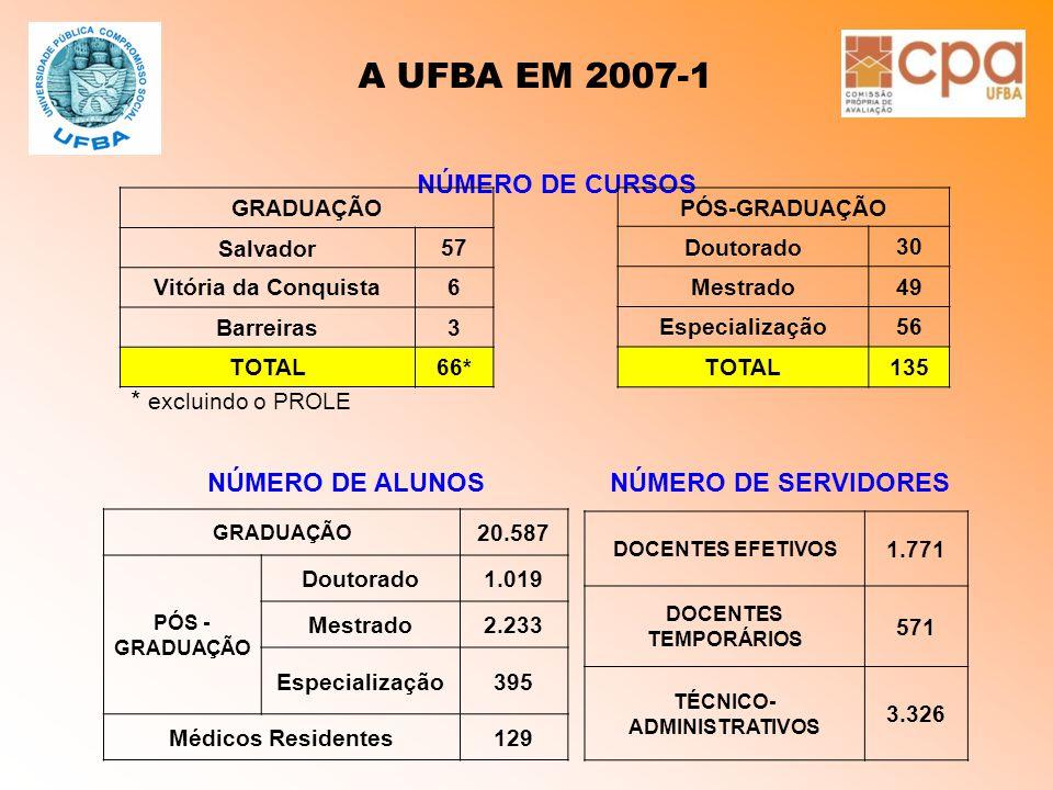 A UFBA EM 2007-1 NÚMERO DE CURSOS GRADUAÇÃO Salvador 57 Vitória da Conquista6 Barreiras3 TOTAL66* PÓS-GRADUAÇÃO Doutorado 30 Mestrado49 Especialização