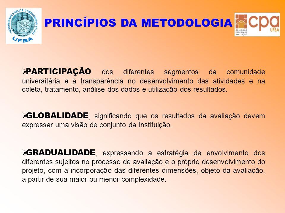 PRINCÍPIOS DA METODOLOGIA  PARTICIPAÇÃO dos diferentes segmentos da comunidade universitária e a transparência no desenvolvimento das atividades e na